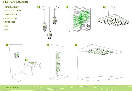 Green Flow luchtzuivering voor binnen